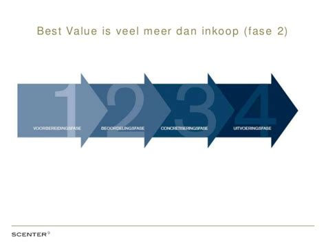 best value procurement de 10 grootste misvattingen rondom best value procurement