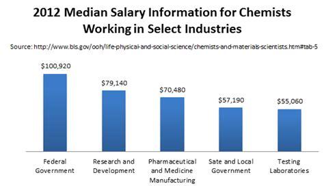 Information Technology Help Desk Salary by Nursing Study Congestive Failure Dissertation