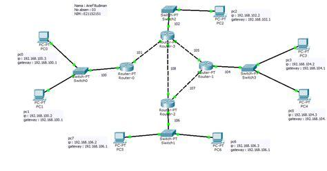 desain jaringan kreasi dan inovasi desain jaringan dengan cisco