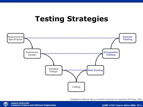 strategy pattern unit test strategic approach to testing ppt download