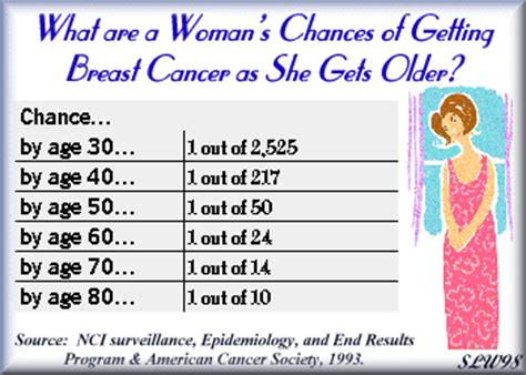 cell wars an history of cancer today books breast cancer 101 facts