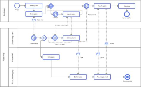 bpmn diagram exles how to draw up basketball plays