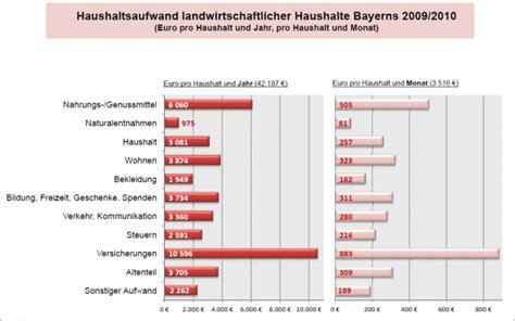 Lebenshaltungskostenindex 4 Personen Haushalt 5539 by Faustzahlen F 252 R Den Landwirtschaftlichen Haushalt