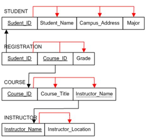design guidelines for relational schemas schema diagram for student database image collections