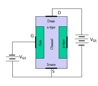 fet transistor function explain the construction and working of a jfet what is the difference between a jfet and a bjt