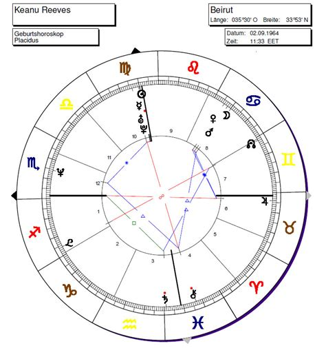 horoskop haus der astrologie monatshoroskop keanu reeves