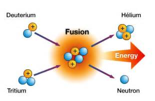 How Much Does A Proton Weigh How Does Fusion Power Work And Will It Be Viable