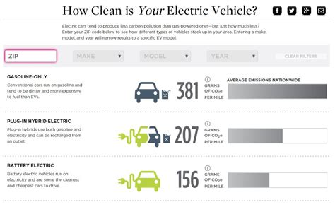 Car Emissions Types by Ev Emissions Tool Union Of Concerned Scientists
