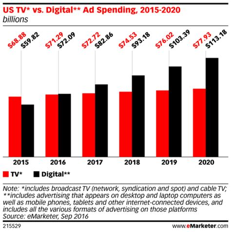 superconnected the digital media and techno social books social ad spend surpasses television new research