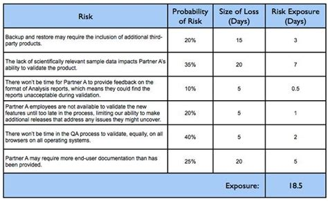 Managing Risk On Agile Projects With The Risk Burndown Chart Agile Assessment Template