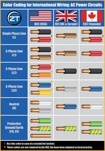 electrical wire colors international wiring color codes for ac power circuits