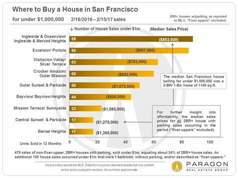 buy a house for 1 yes you can buy a house for under 1 million dollars in san francisco gabriella