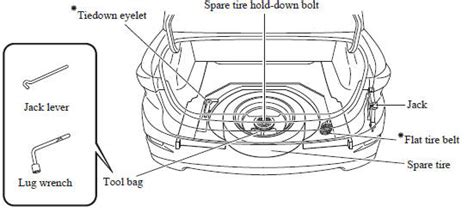 Mazda 3 Owners Manual Spare Tire And Tool Storage Flat