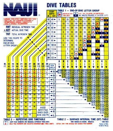 dive tables naui smalljpg picture to pin on