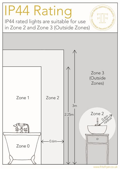 bathroom zones ip rating adorable 50 bathroom light zone 2 ip rating decorating