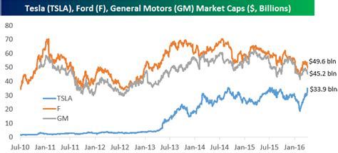 ford market cap tesla tsla market cap closing in on ford f general