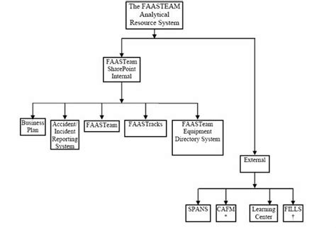 program flowchart sle system flowchart sle 28 images flowchart of library