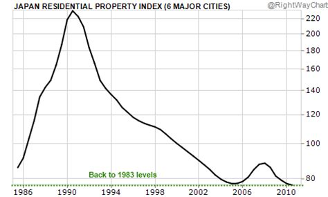 real estate house values looking into the japanese real estate mirror residential home prices in japan back to