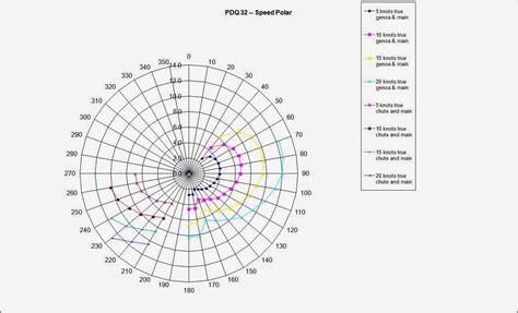 catamaran polar diagram sail delmarva speed polar pdq 32 34