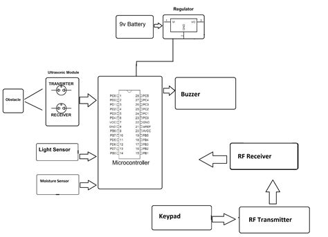 best ultrasonic sensor best ultrasonic sensor diagram gallery electrical