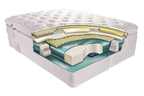 Mattress Types by Types Of Mattresses