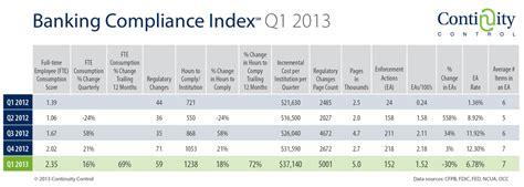 bank compliance index shows heavy regulatory burden on community banks