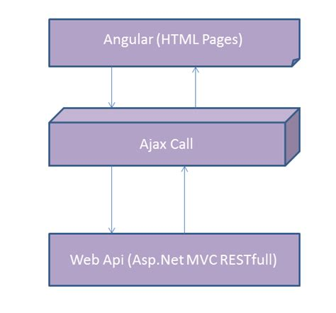 asp net 2 and angular 5 stack web development with net and angular books angularjs with mvc web api asp net mvc restful service