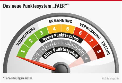 wann fallen die punkte in flensburg weg f 252 hrerschein ab 1 mai gilt das neue punkte system faer