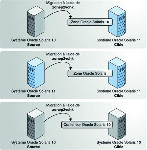 Solaris 10 To 11 Live Migration | solaris 10 to 11 live migration pr 233 paration des