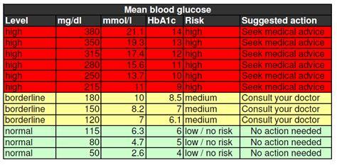blood sugar levels chart bloodsugarlevels diabetes