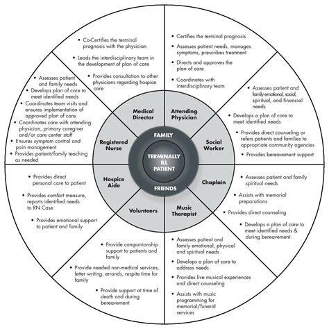 circle of grief diagram grief wheel diagram grief cycle diagram