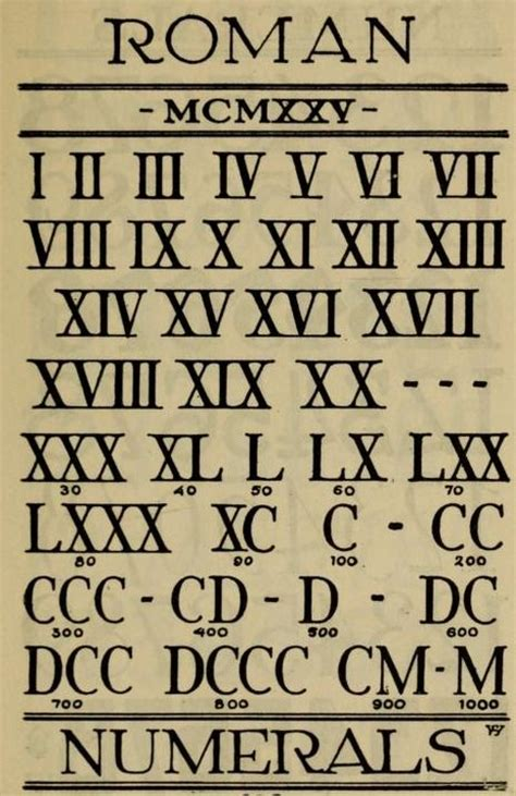 roman numerals with their translations hand lettered