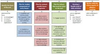 marzano taxonomy and instructional strategies edchat