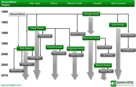 sub genres of house music tuneattic house genre tree