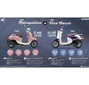 Honda Metropolitan Vs Yamaha Vino Classic