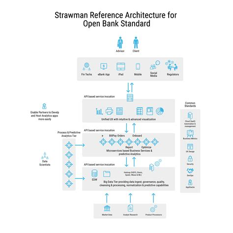 reference architecture diagram a reference architecture for the open banking standard