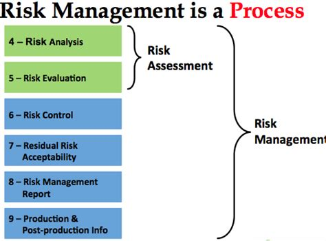 14971 risk management plan template risk management procedure device academy