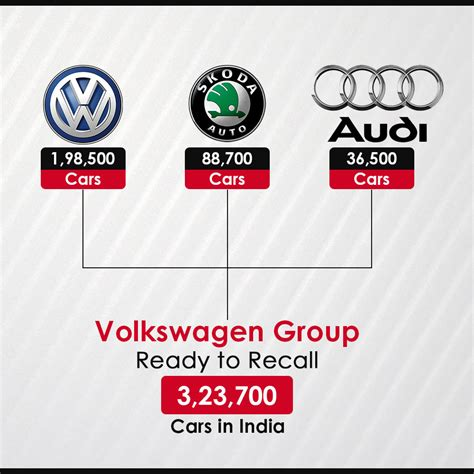 volkswagen group volkswagen group ready to recall 3 23 700 cars in india