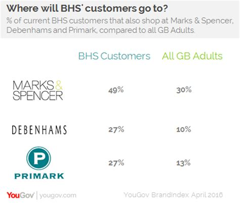 Retailers Appeal To Caring Consumers With Items Mined Free Of Conflict And Pollution by Yougov M S And Debenhams Set To Mop Up Bhs Customers