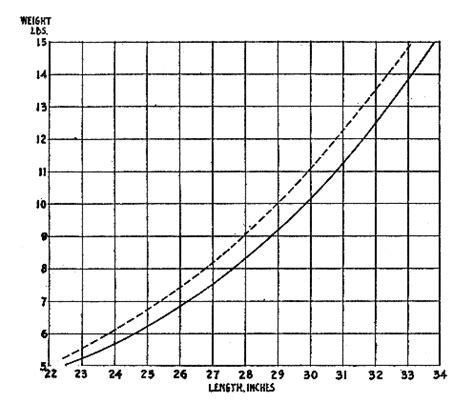 average golden retriever weight by age labrador average weight chart dogs in our photo