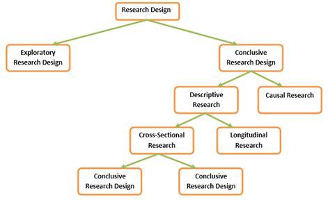 pengertian design view adalah jenis macam pengertian definisi riset eksploratioris