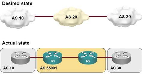 bgp number fix a bgp as number mismatch 171 ipspace net by ioshints