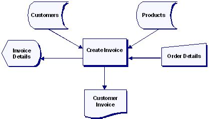 system flowchart exles what is a system flowchart create a flowchart