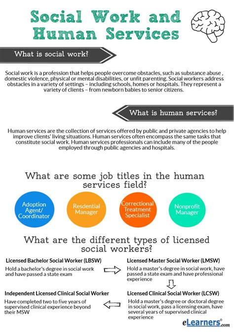 Case Worker Resume Sample by What Is A Social Worker How To Become A Social Worker
