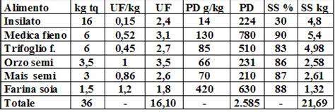 razione alimentare bovini da latte calcolo unit 224 foraggere dispositivo arresto motori