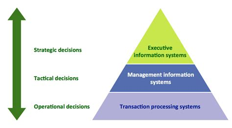 diagram of management information system pyramid diagram process flowchart pyramid diagram