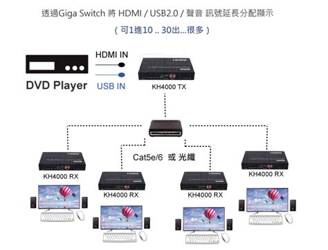 pin download href http www cherrybam com title photography 4k hdmi usb hub rs 232 矩陣式電腦延長管理器