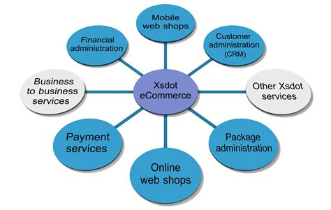 tutorialspoint ecommerce business to consumer b2c images frompo