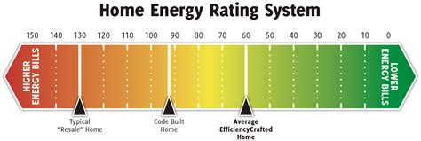 efficiency crafted from columbia gas of ohio and aep ohio