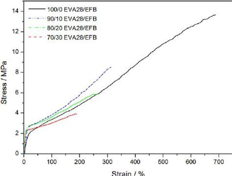 Ethylene Vinyl Acetate Of Polyamide - stress strain for ethylene vinyl acetate 28